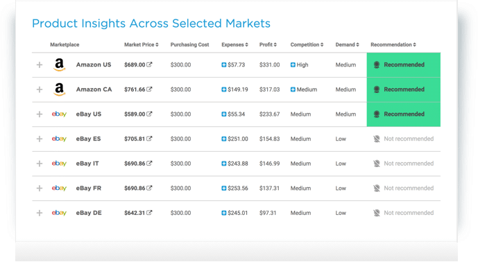 product insights across selected markets