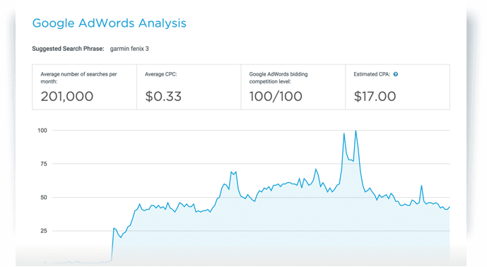 Google AdWords Insights