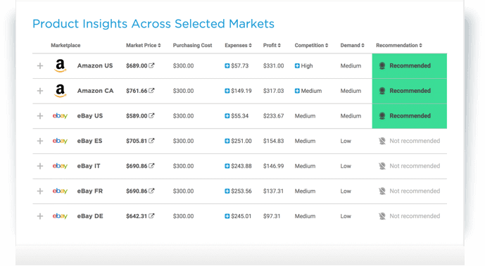 Data-Driven Insights for eBay, Amazon & Walmart Sellers